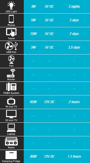 Ecoboxx 160 DC Kit Stats